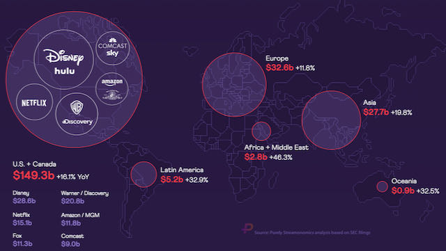 Global content spend hit record high of $220bn in 2020